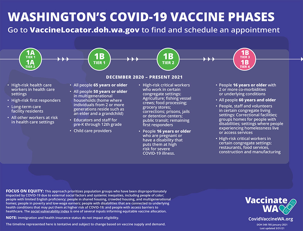 Washington State Covid-19 Vaccine Phases